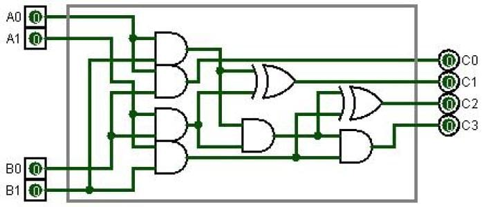 Types Of Logic Gates